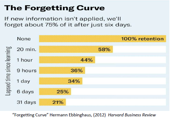 "Graphic: The Forgetting Curve; ""If new information isn't applied, we'll forget about 75% of information after just 6 days."""