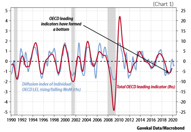 Chart 1. Line graph. X axis shows 1990 through 2020. Line 1 shows the diffusion index of individual OECD LDI, rising/falling MoM (rhs). Line 2 shows total OECD leading indicator (lhs).