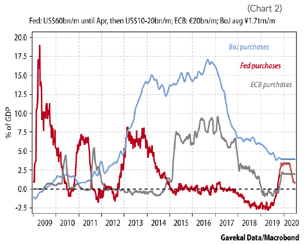 Chart 2. Fed: US $60 billion per minute until April, then US $10-20 Billion per minute; ECB: 20 billion euros per minute; BoJ average 1.7 trillion yen per minute