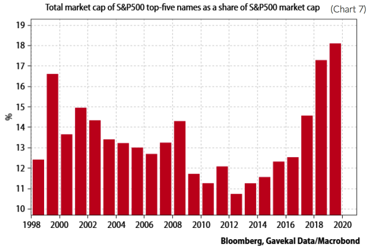 Chart 7. Total market cap of S&P 500 top-five names as a share of S&P 500 market cap.