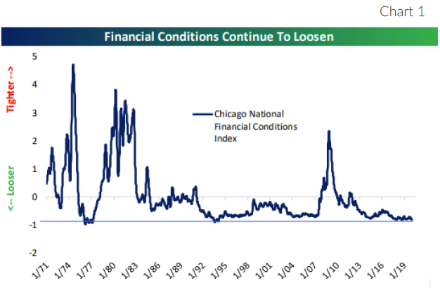 Chart One, Line Graph: Financial Conditions Continue to Loosen
