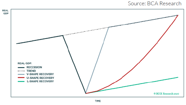 Line graph with axes indicating Real GDP over time. The graph shows different patterns; what a recession looks like, the current trend, a v-shaped recovery, a U-shaped recovery, and an L-shaped recovery.