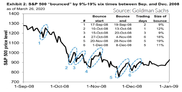"Exhibit 2: S&P 500 ""bounced"" by 9% - 19% six times between September and December 2008."
