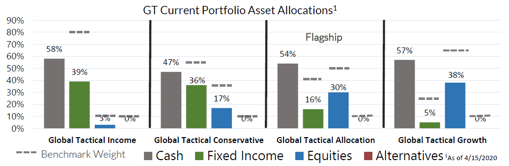 GT Current Portfolio Asset Allocations