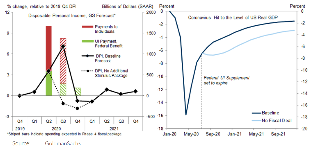 Two charts. The first chart graphs disposable personal income as forecast by Goldman Sachs. The second chart graphs Coronavirus hit to the level of US Real GDP.