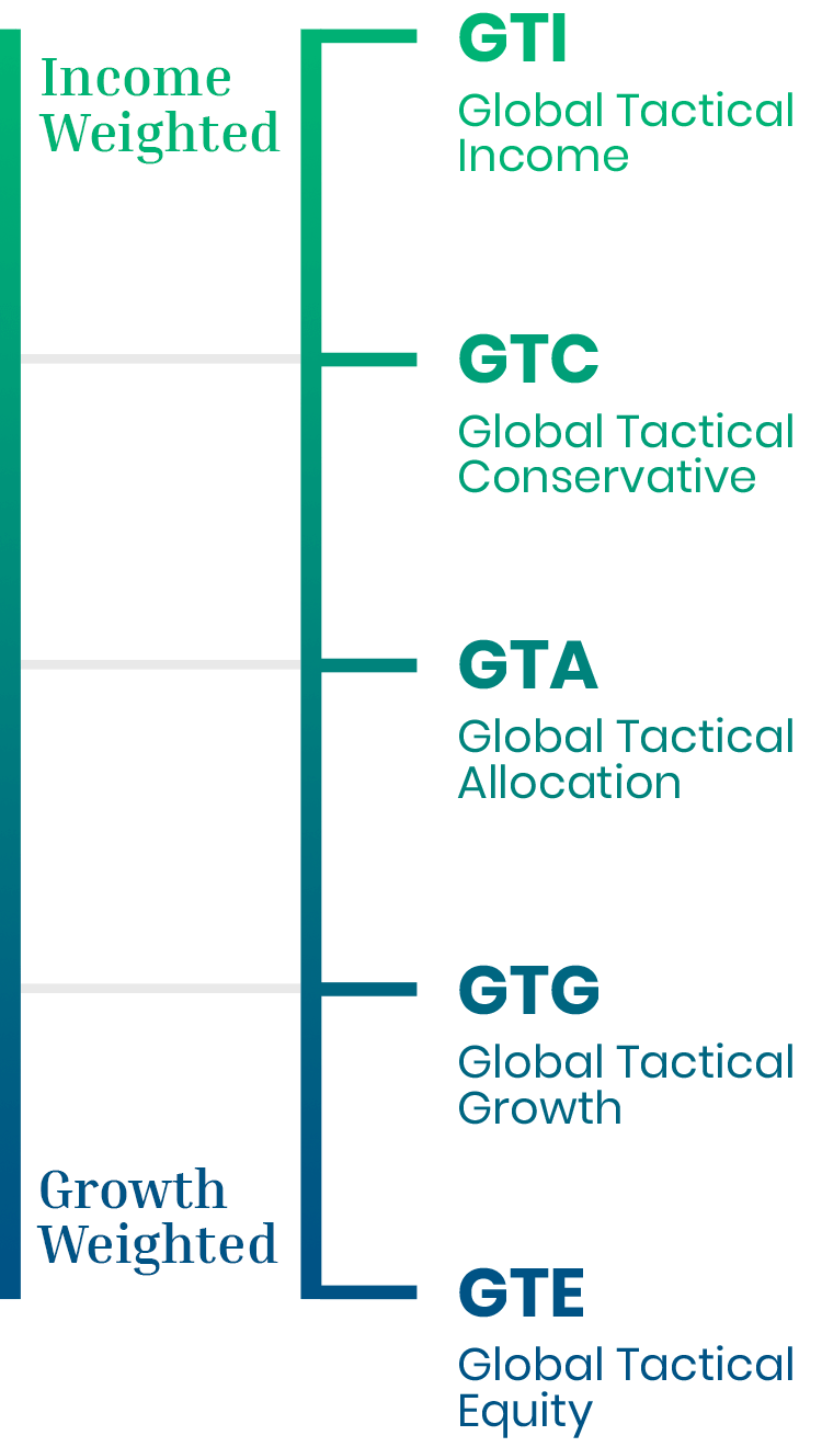 "Chart illustrating how these Global Tactical Portfolios fall on a spectrum from most ""income weighted"" to most ""growth weighted."" In respective order, they are: income, conservative, allocation, growth, equity."