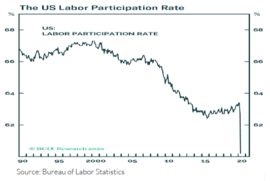 Line graph showing U.S. Labor Participation rate by percentage from 1990 through 2020. The line graph notably plummets in early 2020.