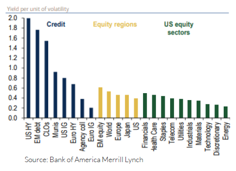 Bar chart showing yield per unit of volatility for credit, equity regions, and U.S. equity sectors.