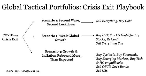 Global Tactical Portfolios: Crisis Exit Playbook (chart)