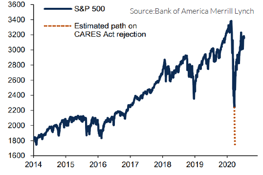 """Line graph showing S&P 500 from 2014 through 2021, with a marker in 2020 indicating """"estimated path on CARES Act rejection"""""""
