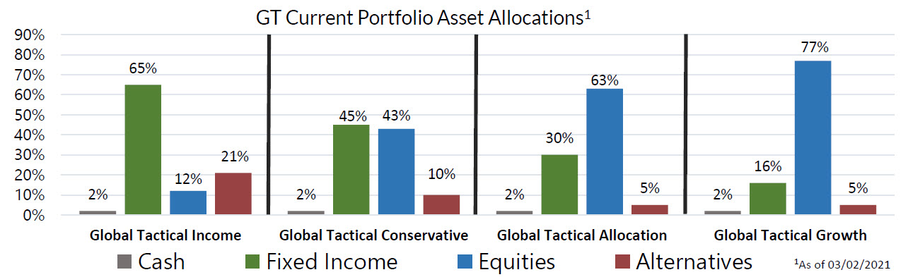 GT Current Portfolio Asset Allocations as of March second, 2021
