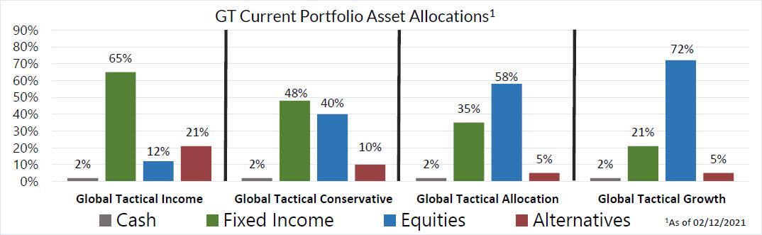 Chart 2, GT Current Portfolio Asset Allocations - February 2021