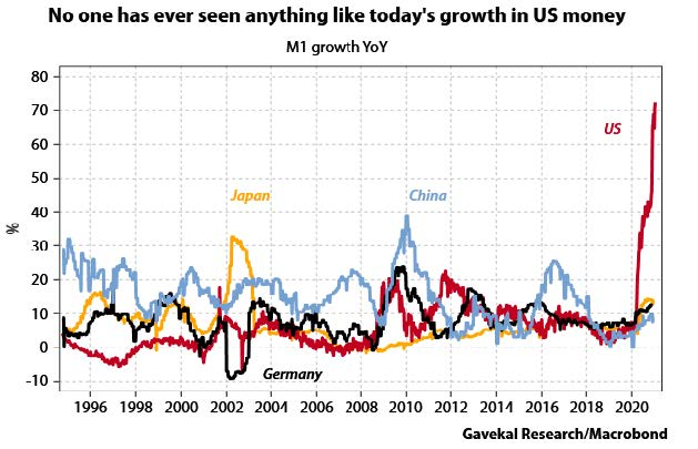 Chart 1, Line Graph: No one has ever seen anything like today's growth in U.S. Money