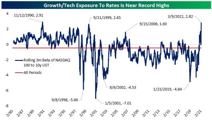 "Chart 1: Growth/Tech Exposure to Rates Is New Record Highs. Line graph charts two lines: first is ""Rolling 3m Beta of NASDAQ 100 to 10y UST"" and second is ""All Periods"" which is a control against which the former is compared. The line graph charts from February 1985 through February 2021. In 2021, the Rolling 3m Beta line spikes to 2.82 on the 9th of March 2021, which is the highest spike since November 1990."