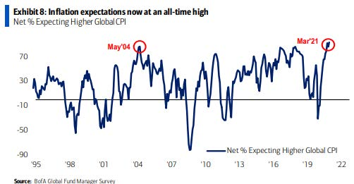 Chart 2: Exhibit 8: Inflation Expectations now at an all-time high, line graph charting net Percentage Expecting Higher Global CPI from 1995 through 2021. There are two peaks on the line graph indicated. One peak is in May 2004 and the other peak is in March 2021. Source: BofA Global Fund Manager survey