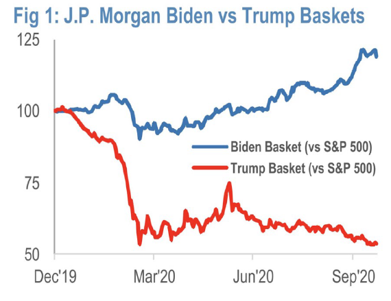 J.P. Morgan Chart US Equity Strategy & Global Quantitative