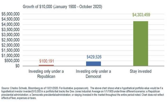 Stay invested in the market, Republican vs Democrat vs long-term