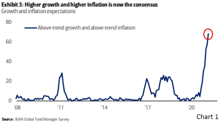 Chart 1 - Higher growth and higher inflation is now the consensus