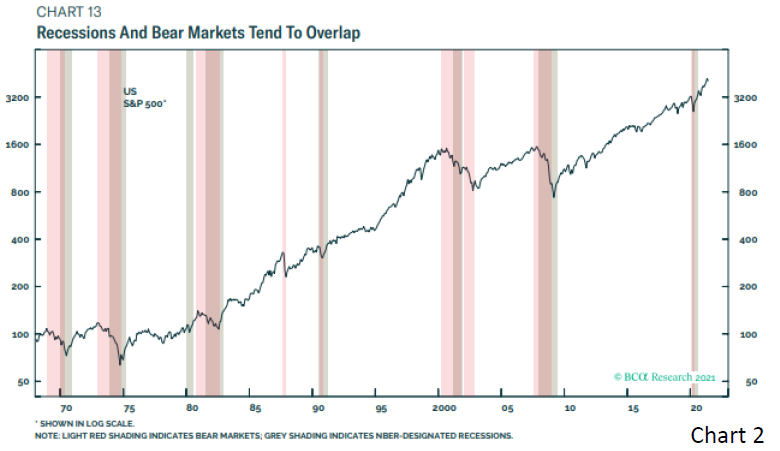 Chart 2 - Recessions and Bear markets tend to overlap