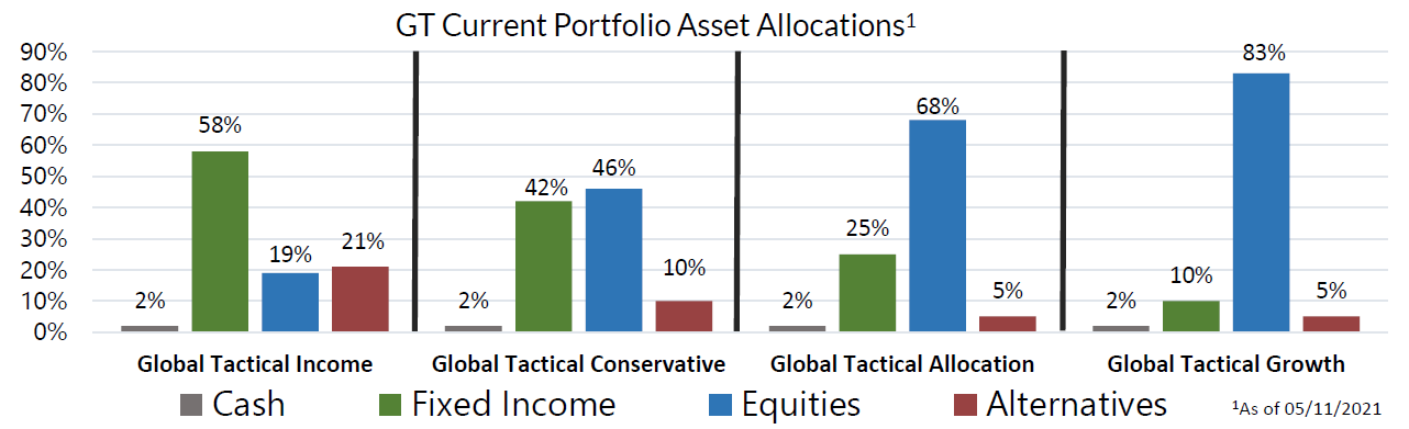 GT Current Portfolio Asset Allocations as of May 11, 2021