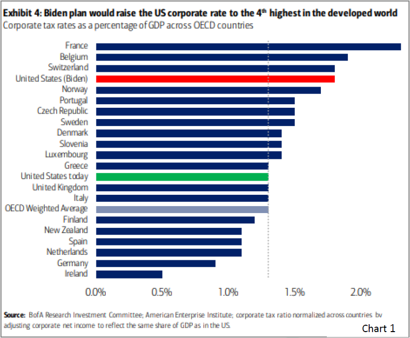 Chart 1 - Biden plan would raise the US corporate tax rate to the 4th highest in the developed world