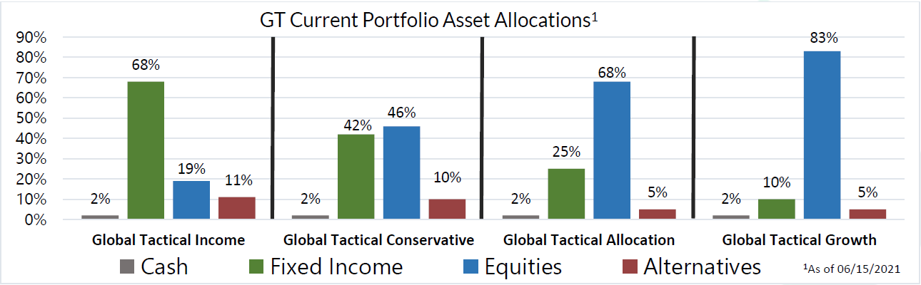 GT Current Portfolio Asset Allocations as of June 15, 2021