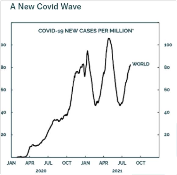 COVID-19 new cases per million chart