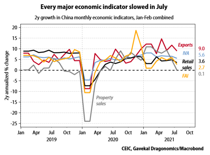 2 year growth in China monthly economic indicators, Jan - Feb combined
