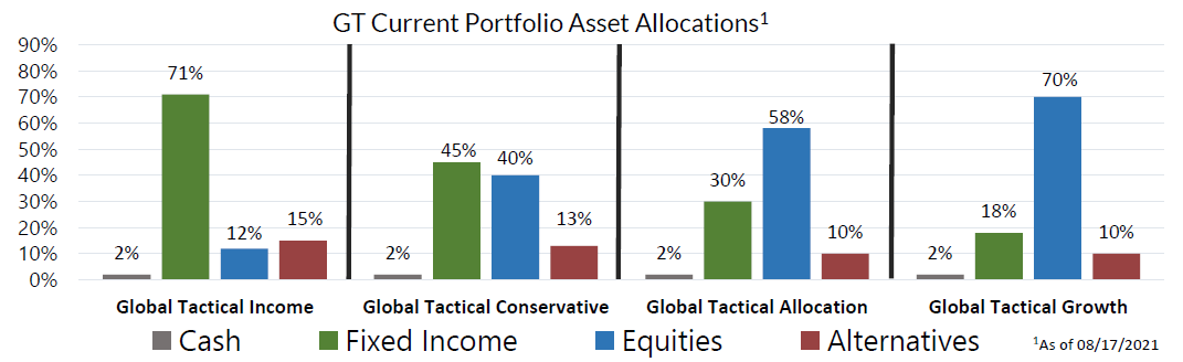 GT Current Portfolio Asset Allocations as of August 17, 2021