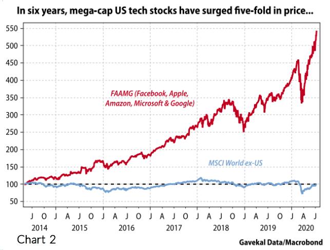 Chart 2 Mega-cap US tech stocks
