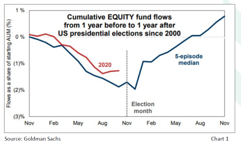 Cumulative Equity fund flows from 1 year before and 1 year after the elections since 2000
