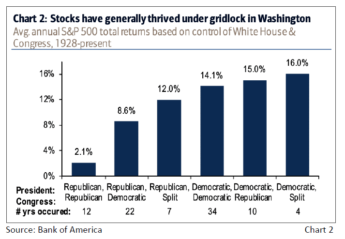 Chart 2: Stocks have generally thrived under gridlock in Washington