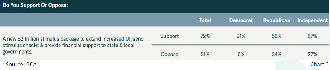 Chart 3: Do you Support or Oppose a fiscal stimulus