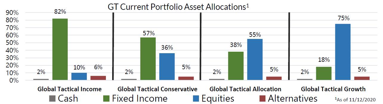 GT Current Portfolio Asset Allocations