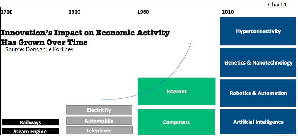 Innovation's Impact on Economic Activity chart