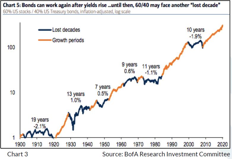 60/40 portfolio graph