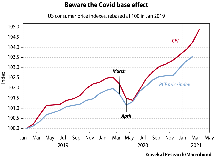 Beware the Covid base effect chart, U.S. consumer price indexesrebased at 100 in January 2019