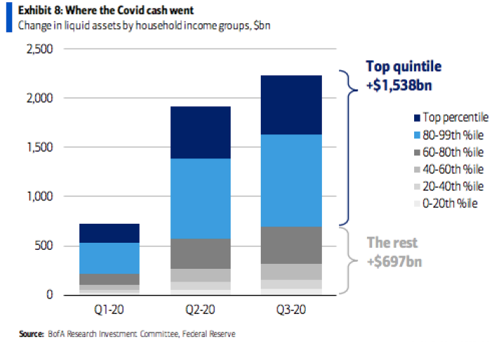 Exhibit 8: Where the COVID Cash went graph - Change in liquid assets by household income groups