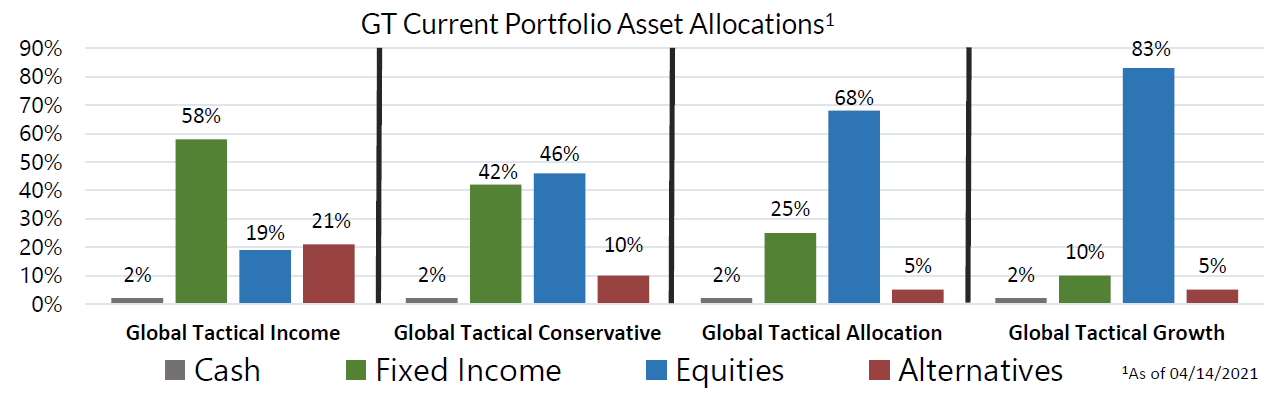 GT Current Portfolio Asset Allocations as of April 14, 2021