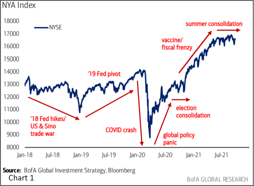 NYA Index Chart 1