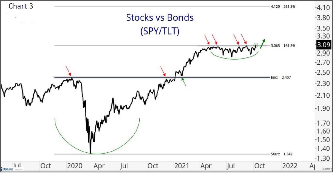 Chart -3 Stocks vs Bonds